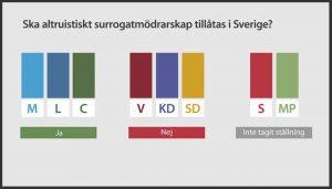 SVT.se -Skall altruistiskt surrogatmödraskap tillåtas i Sverige - Nordic Surrogacy