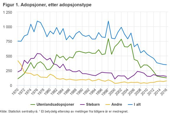 Adopsjon minksar i Norge - Nordic Surrogacy